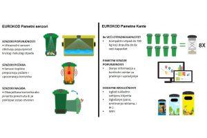 Smart Waste sustav za praćenje popunjenosti kontejnera